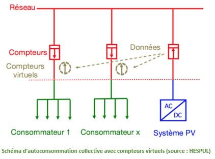 Autoconsommation collective avec compteurs virtuels